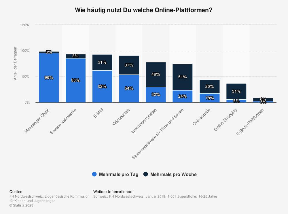 Statistik: Wo chattest Du im Internet? | Statista