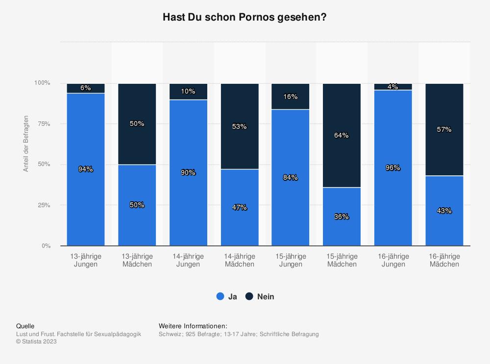 Statistik: Hast Du schon Pornos gesehen? | Statista