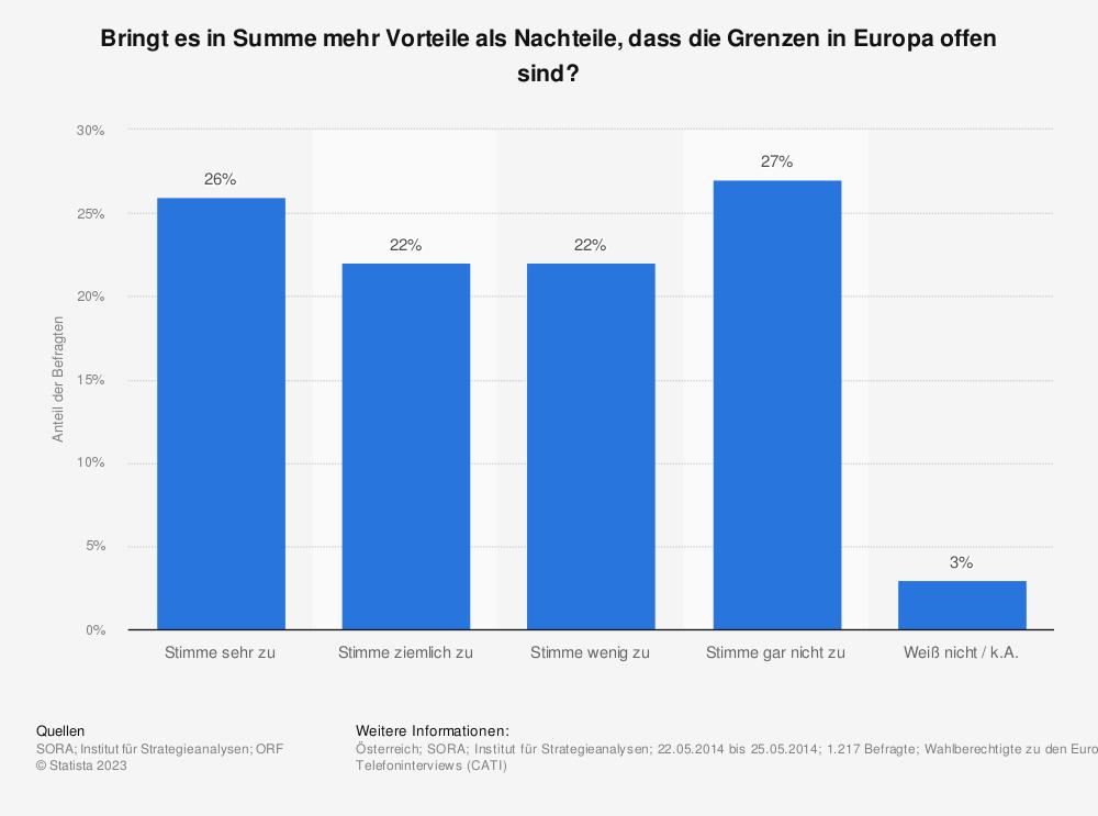 Statistik: Bringt es in Summe mehr Vorteile als Nachteile, dass die Grenzen in Europa offen sind? | Statista