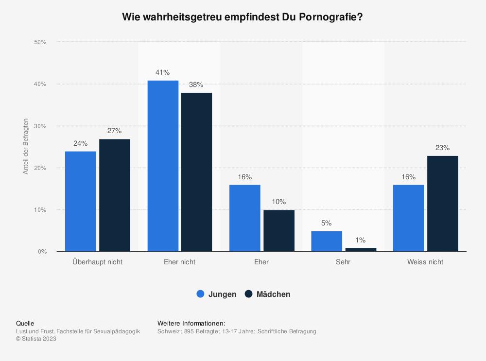 Statistik: Wie wahrheitsgetreu empfindest Du Pornografie? | Statista