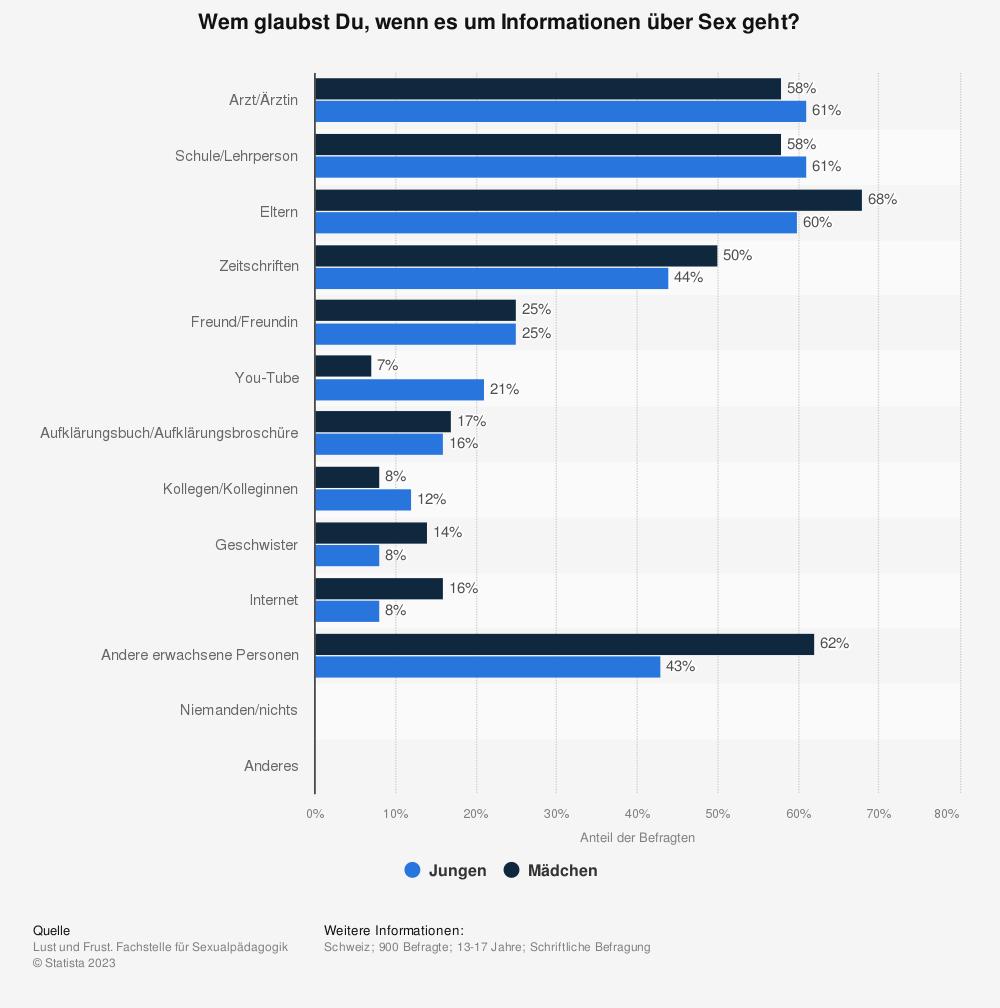 Statistik: Wem glaubst Du, wenn es um Informationen über Sex geht? | Statista