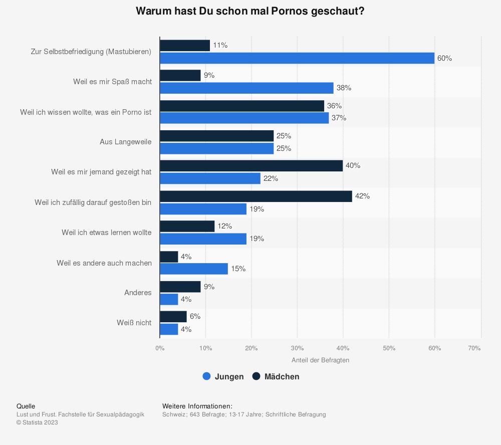 Statistik: Warum hast Du schon mal Pornos geschaut? | Statista