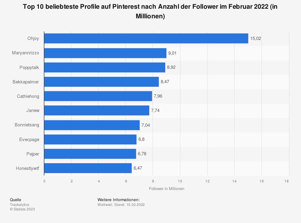 Statistik: Top 10  beliebteste Profile auf Pinterest nach Anzahl der Follower im Oktober 2020 (in Millionen) | Statista