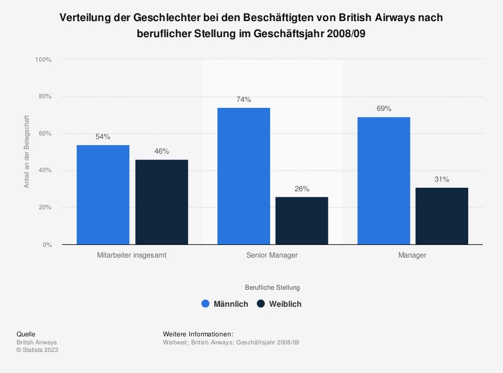Statistik: Verteilung der Geschlechter bei den Beschäftigten von British Airways nach beruflicher Stellung im Geschäftsjahr 2008/09  | Statista