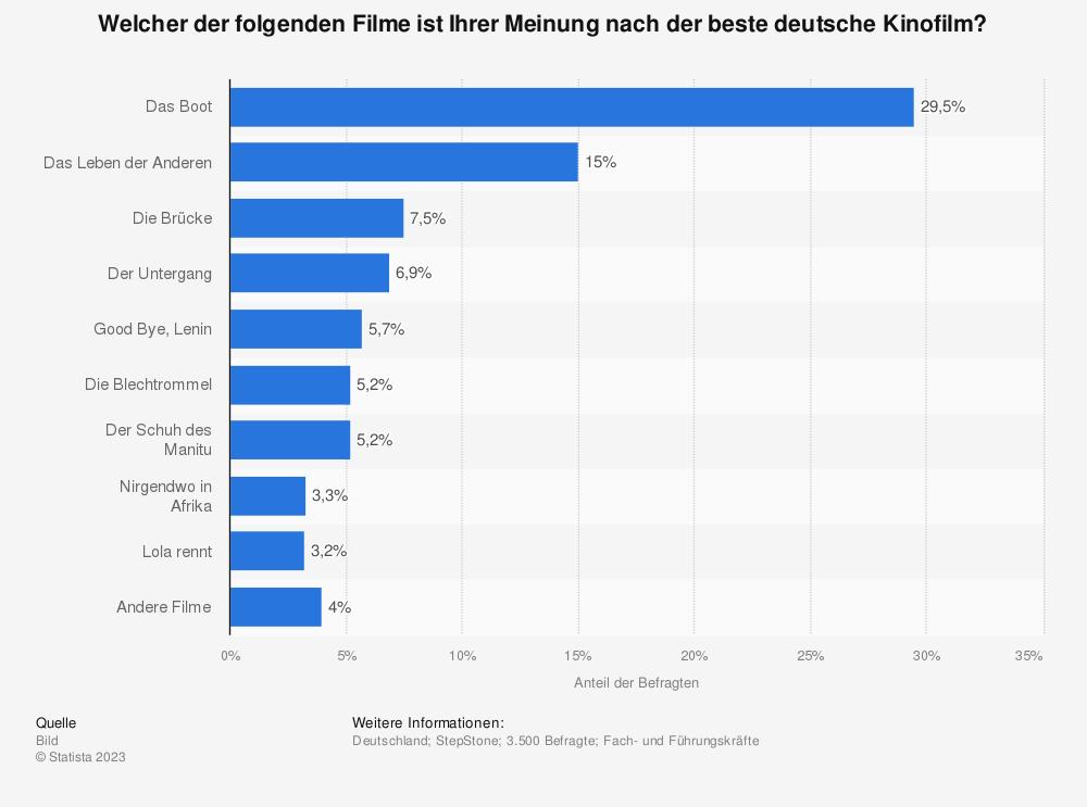 Statistik: Welcher der folgenden Filme ist Ihrer Meinung nach der beste deutsche Kinofilm? | Statista