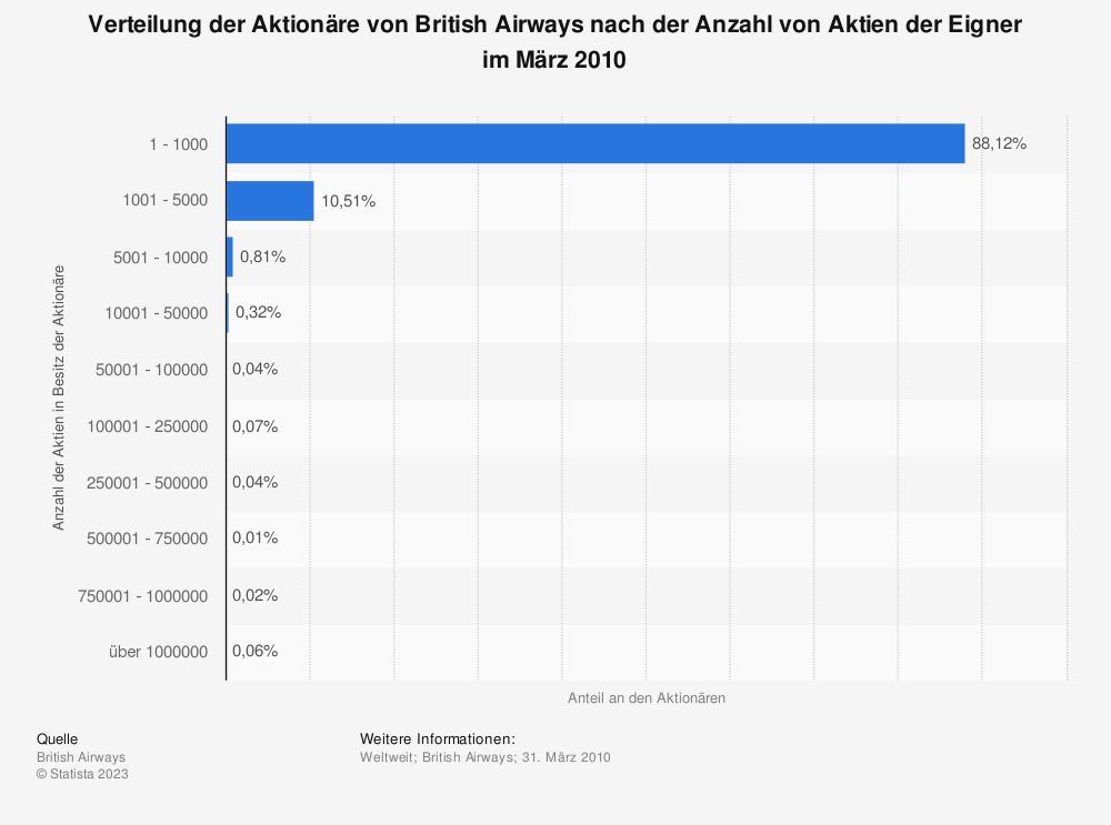 Statistik: Verteilung der Aktionäre von British Airways nach der Anzahl von Aktien der Eigner im März 2010 | Statista