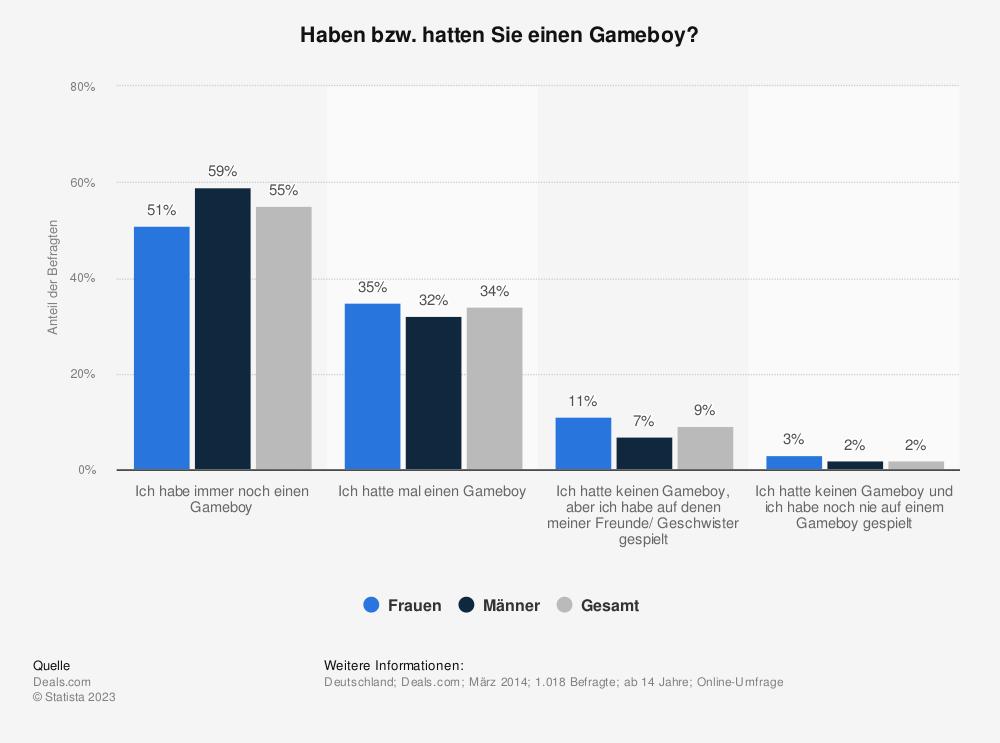 Statistik: Haben bzw. hatten Sie einen Gameboy? | Statista