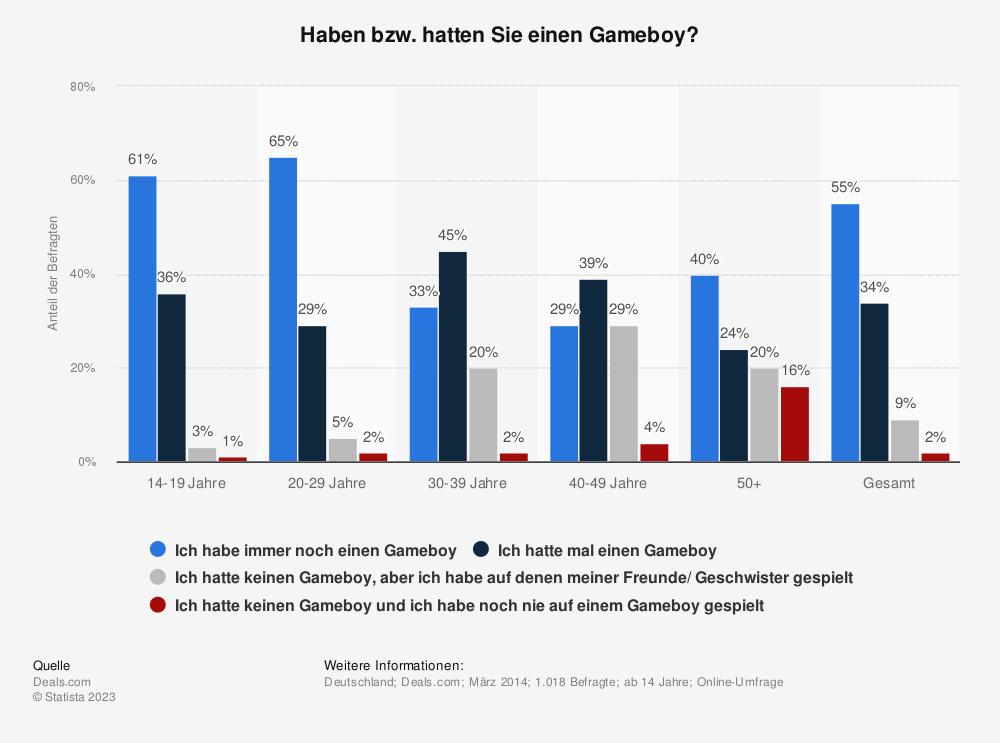 Statistik: Haben bzw. hatten Sie einen Gameboy?   Statista