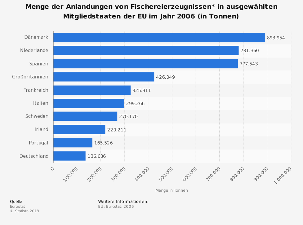 Statistik: Menge der Anlandungen von Fischereierzeugnissen* in ausgewählten Mitgliedstaaten der EU im Jahr 2006 (in Tonnen) | Statista