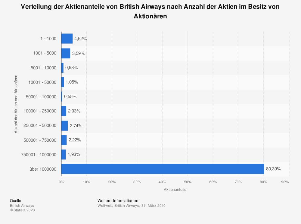 Statistik: Verteilung der Aktienanteile von British Airways nach Anzahl der Aktien im Besitz von Aktionären | Statista