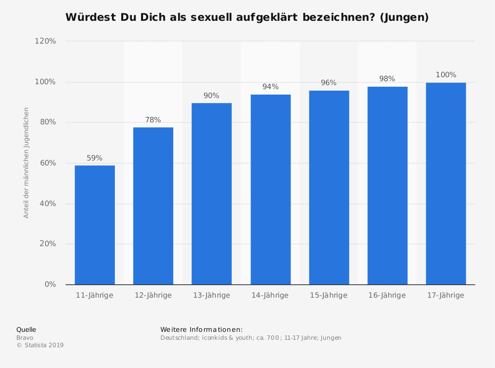 Statistik: Würdest Du Dich als sexuell aufgeklärt bezeichnen? (Jungen) | Statista