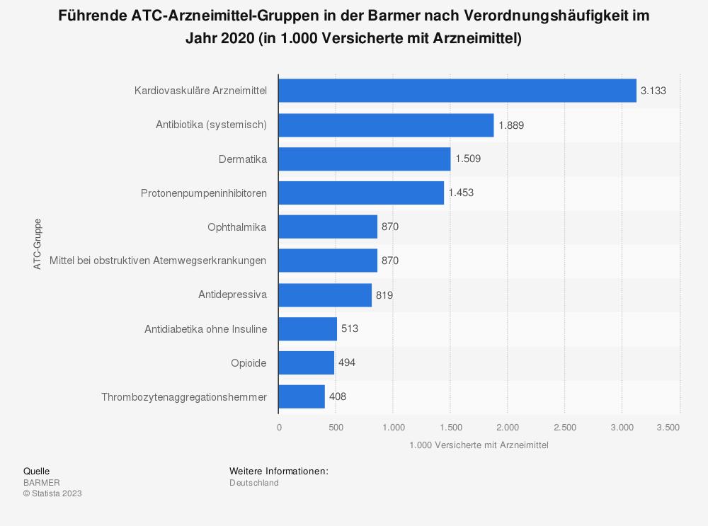 Statistik: Führende ATC-Arzneimittel-Gruppen in der Barmer nach Verordnungshäufigkeit im Jahr 2018 (in 1.000 Versicherte mit Arzneimittel) | Statista