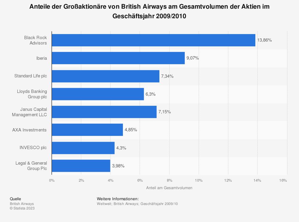 Statistik: Anteile der Großaktionäre von British Airways am Gesamtvolumen der Aktien im Geschäftsjahr 2009/2010 | Statista