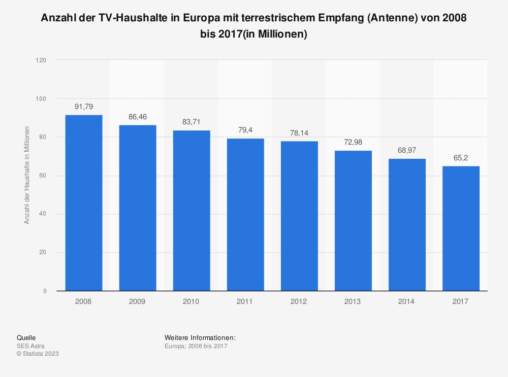 Statistik: Anzahl der TV-Haushalte in Europa mit terrestrischem Empfang (Antenne) von 2008 bis 2017(in Millionen) | Statista