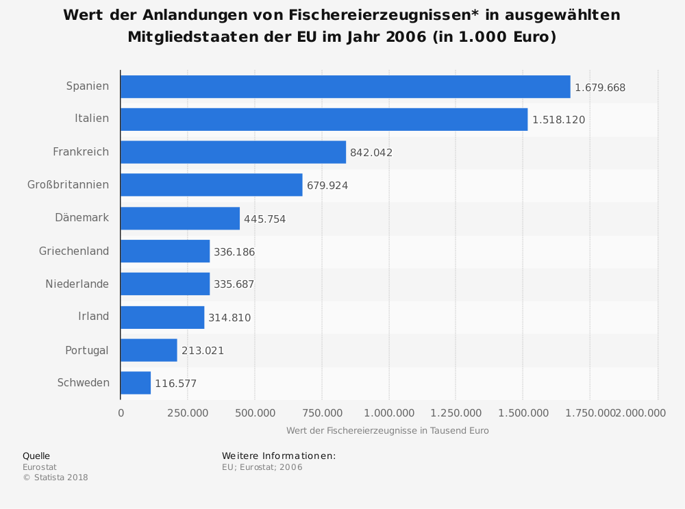 Statistik: Wert der Anlandungen von Fischereierzeugnissen* in ausgewählten Mitgliedstaaten der EU im Jahr 2006 (in 1.000 Euro) | Statista