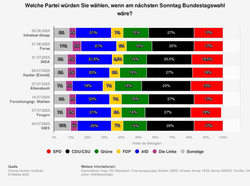 Statistik: Welche Partei würden Sie wählen, wenn am nächsten Sonntag Bundestagswahl wäre? | Statista