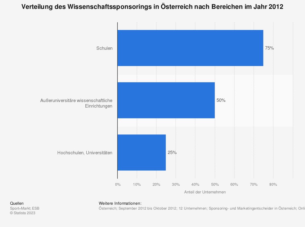 Statistik: Verteilung des Wissenschaftssponsorings in Österreich nach Bereichen im Jahr 2012 | Statista