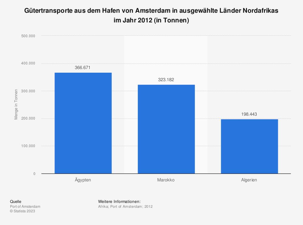 Statistik: Gütertransporte aus dem Hafen von Amsterdam in ausgewählte Länder Nordafrikas im Jahr 2012 (in Tonnen) | Statista