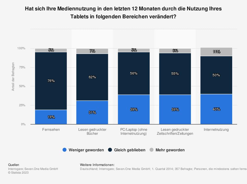 Statistik: Hat sich Ihre Mediennutzung in den letzten 12 Monaten durch die Nutzung Ihres Tablets in folgenden Bereichen verändert? | Statista