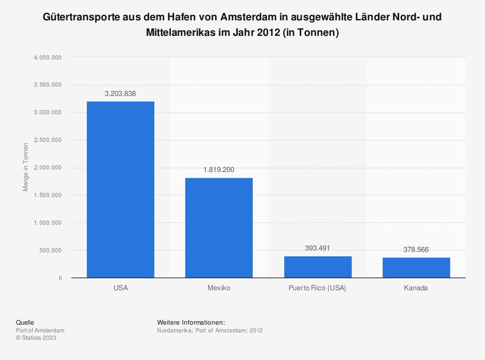 Statistik: Gütertransporte aus dem Hafen von Amsterdam in ausgewählte Länder Nord- und Mittelamerikas im Jahr 2012 (in Tonnen) | Statista
