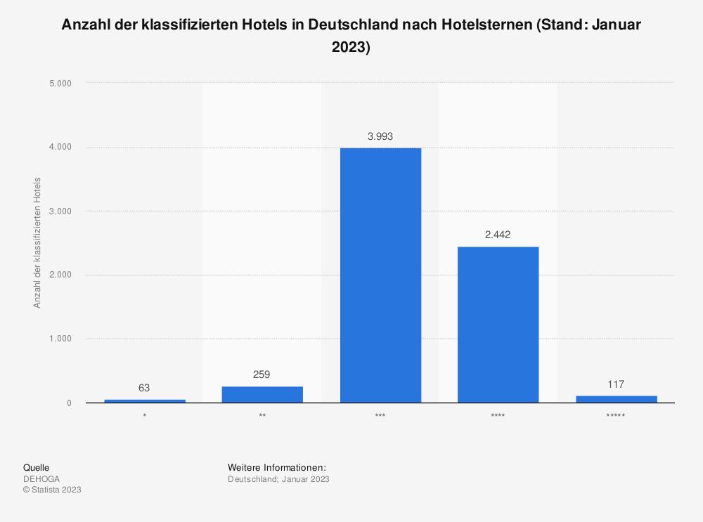Statistik: Anzahl der klassifizierten Hotels in Deutschland nach Hotelsternen (Stand Januar 2019) | Statista
