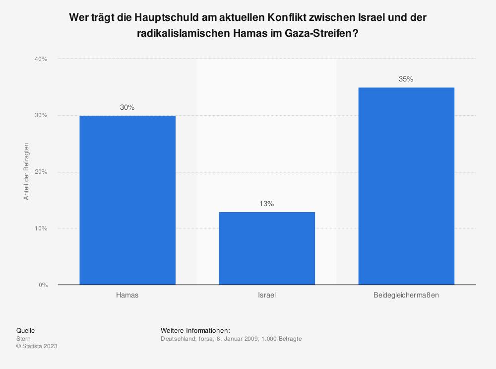 Statistik: Wer trägt die Hauptschuld am aktuellen Konflikt zwischen Israel und der radikalislamischen Hamas im Gaza-Streifen? | Statista