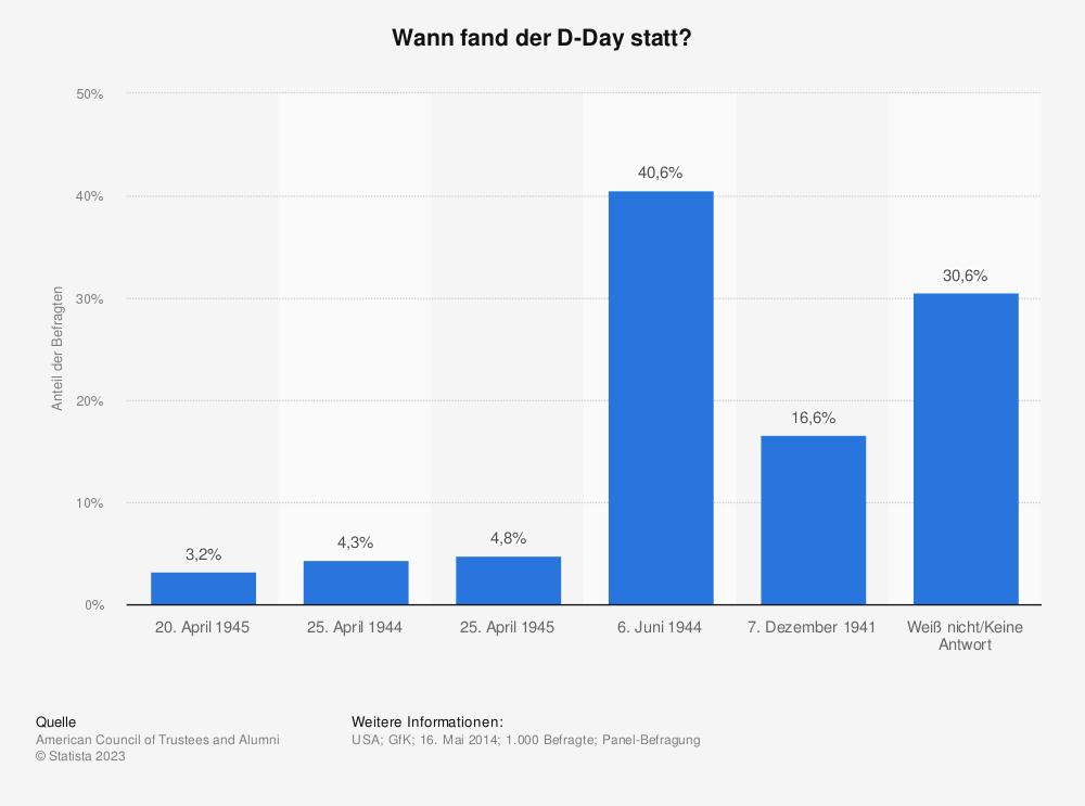 Statistik: Wann fand der D-Day statt? | Statista