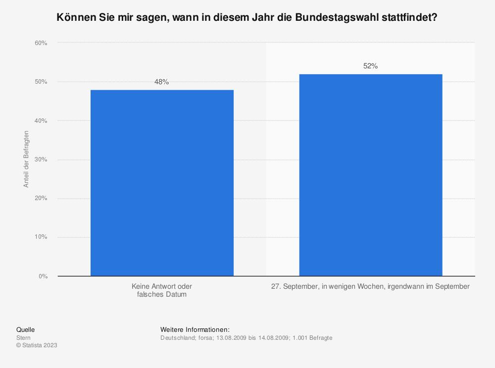 Statistik: Können Sie mir sagen, wann in diesem Jahr die Bundestagswahl stattfindet? | Statista