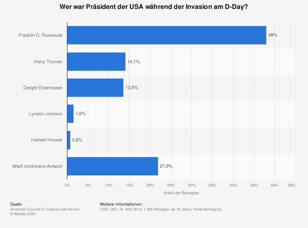 Statistik: Wer war Präsident der USA während der Invasion am D-Day? | Statista