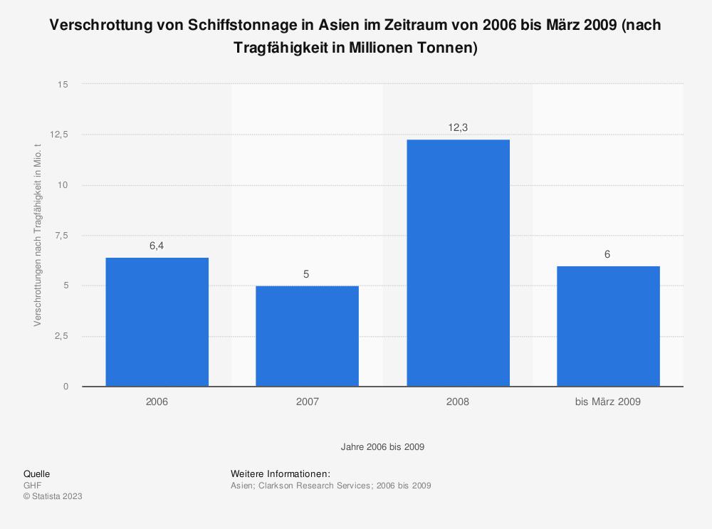 Statistik: Verschrottung von Schiffstonnage in Asien im Zeitraum von 2006 bis März 2009 (nach Tragfähigkeit in Millionen Tonnen) | Statista