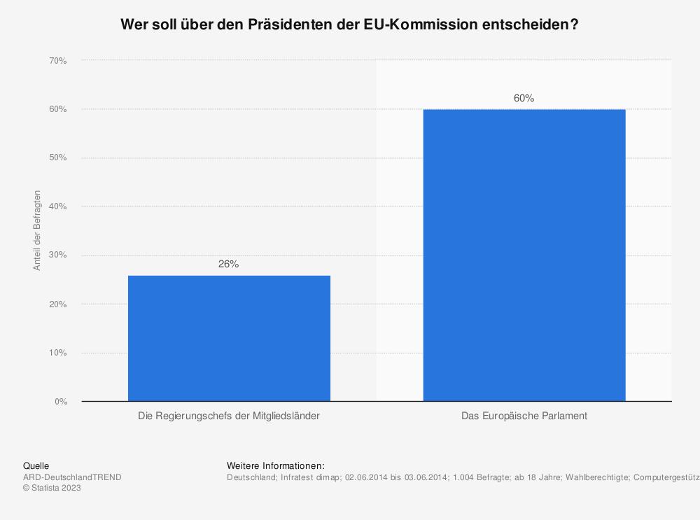 Statistik: Wer soll über den Präsidenten der EU-Kommission entscheiden? | Statista