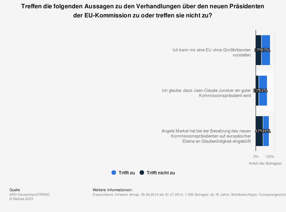 Statistik: Treffen die folgenden Aussagen zu den Verhandlungen über den neuen Präsidenten der EU-Kommission zu oder treffen sie nicht zu? | Statista