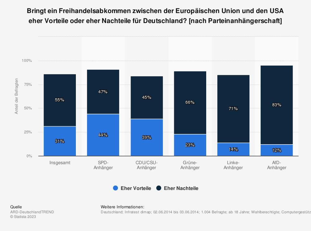 Statistik: Bringt ein Freihandelsabkommen zwischen der Europäischen Union und den USA eher Vorteile oder eher Nachteile für Deutschland? [nach Parteinanhängerschaft] | Statista