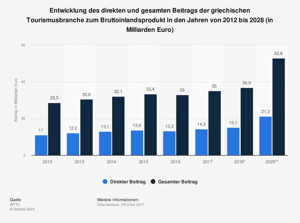 Statistik: Entwicklung des direkten und gesamten Beitrags der griechischen Tourismusbranche zum Bruttoinlandsprodukt in den Jahren von 2012 bis 2028 (in Milliarden Euro) | Statista