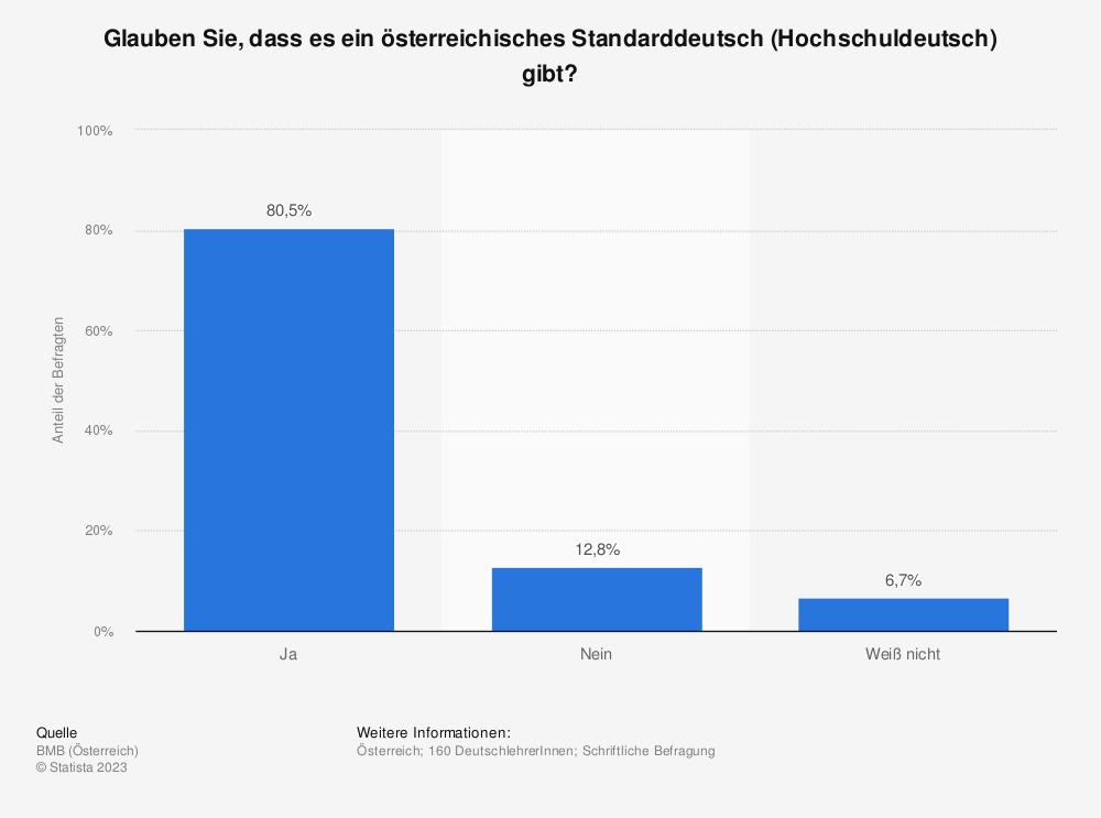 Statistik: Glauben Sie, dass es ein österreichisches Standarddeutsch (Hochschuldeutsch) gibt? | Statista
