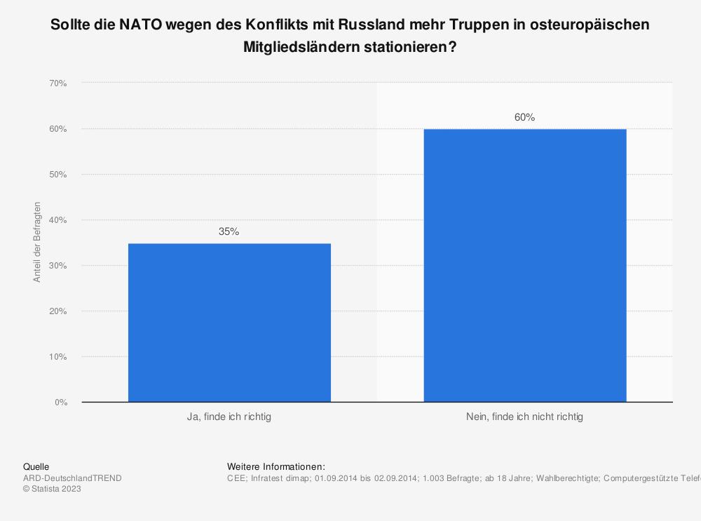 Statistik: Sollte die NATO wegen des Konflikts mit Russland mehr Truppen in osteuropäischen Mitgliedsländern stationieren? | Statista