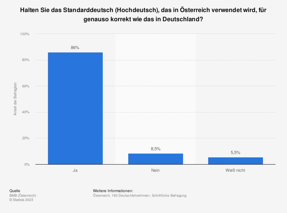 Statistik: Halten Sie das Standarddeutsch (Hochdeutsch), das in Österreich verwendet wird, für genauso korrekt wie das in Deutschland? | Statista