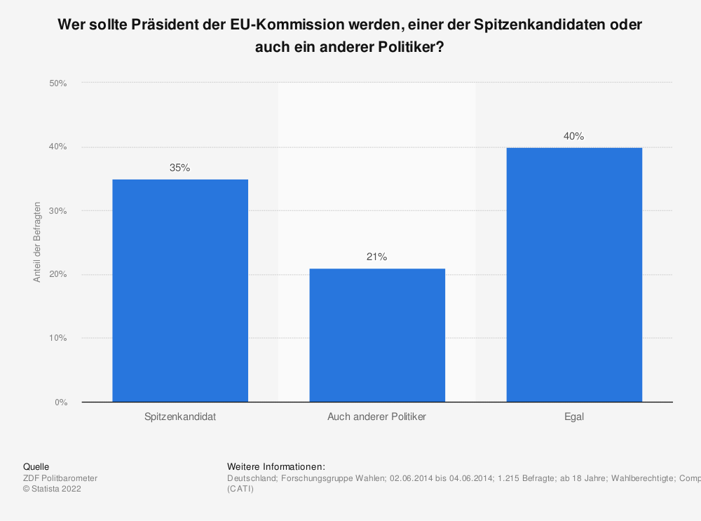 Statistik: Wer sollte Präsident der EU-Kommission werden, einer der Spitzenkandidaten oder auch ein anderer Politiker? | Statista