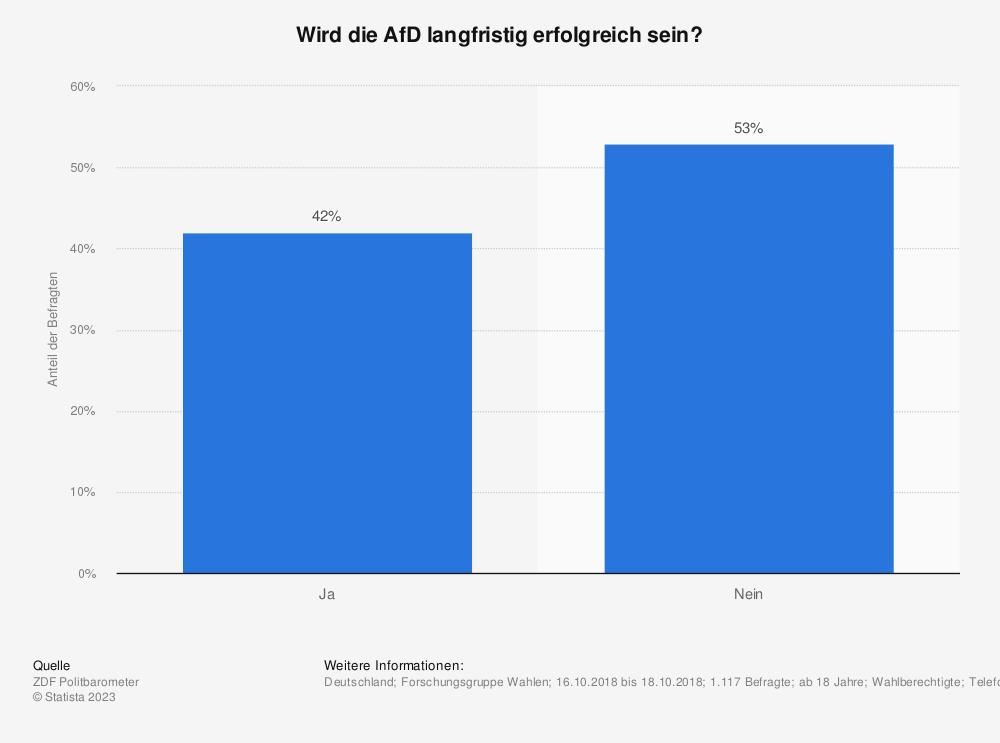 Statistik: Wird die AfD langfristig erfolgreich sein? | Statista