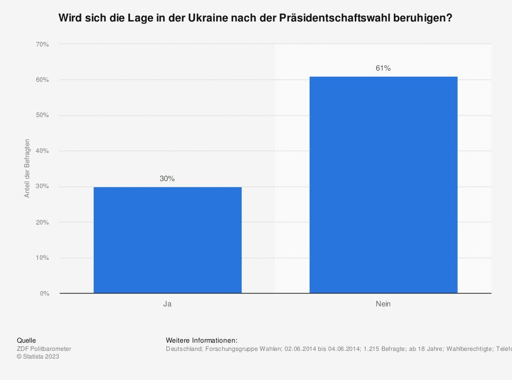 Statistik: Wird sich die Lage in der Ukraine nach der Präsidentschaftswahl beruhigen? | Statista