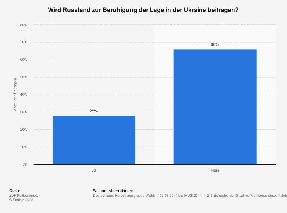 Statistik: Wird Russland zur Beruhigung der Lage in der Ukraine beitragen? | Statista