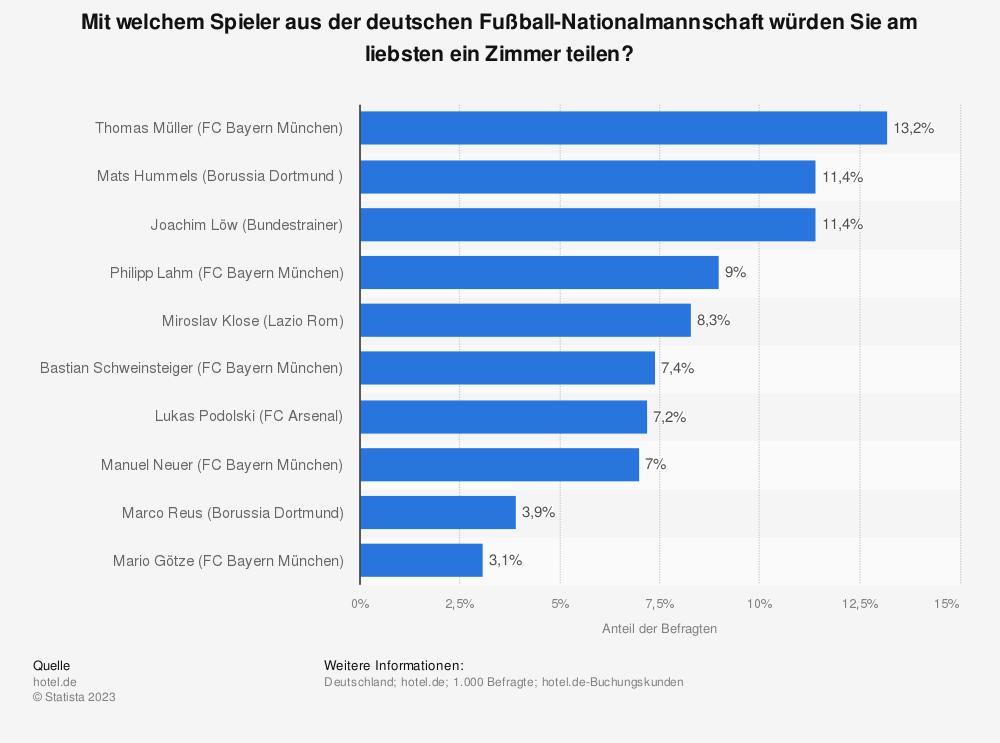 Statistik: Mit welchem Spieler aus der deutschen Fußball-Nationalmannschaft würden Sie am liebsten ein Zimmer teilen? | Statista