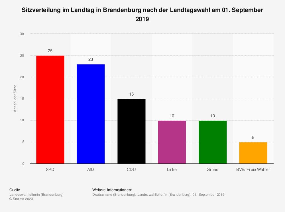 Statistik: Sitzverteilung im Landtag in Brandenburg nach der Landtagswahl am 14. September 2014 | Statista