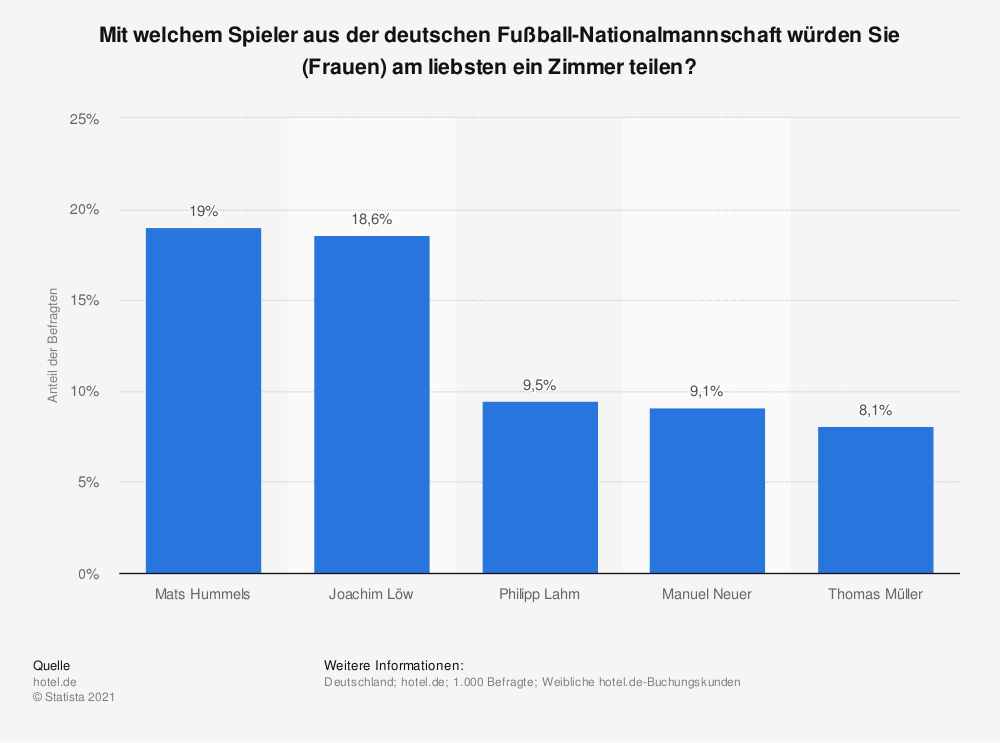 Statistik: Mit welchem Spieler aus der deutschen Fußball-Nationalmannschaft würden Sie (Frauen) am liebsten ein Zimmer teilen? | Statista
