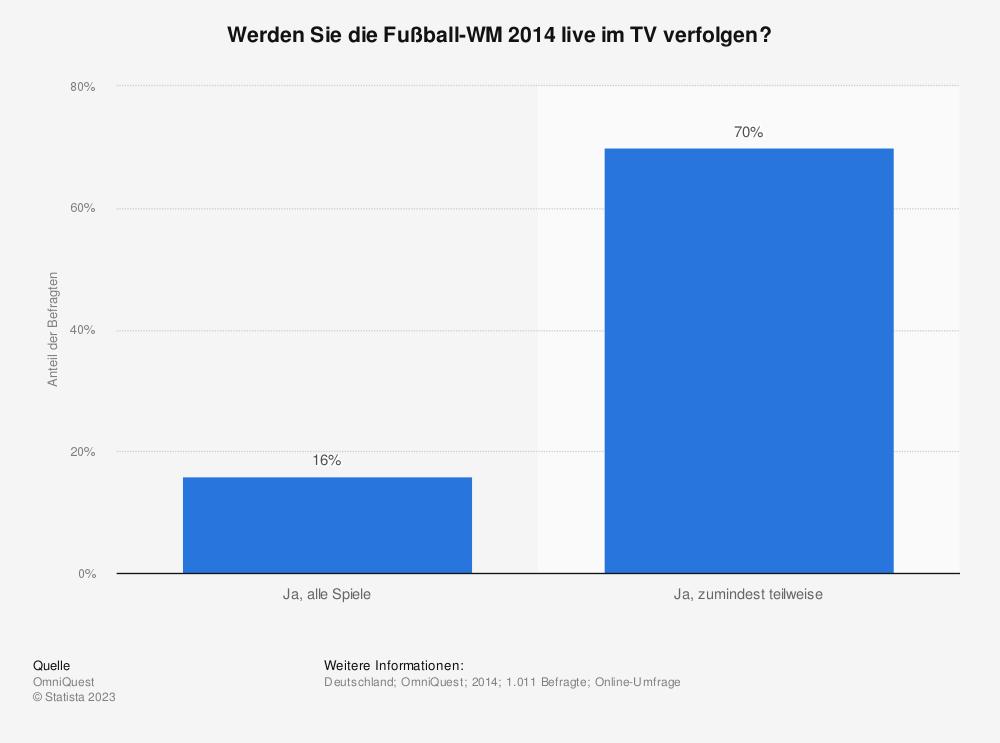 Statistik: Werden Sie die Fußball-WM 2014 live im TV verfolgen? | Statista