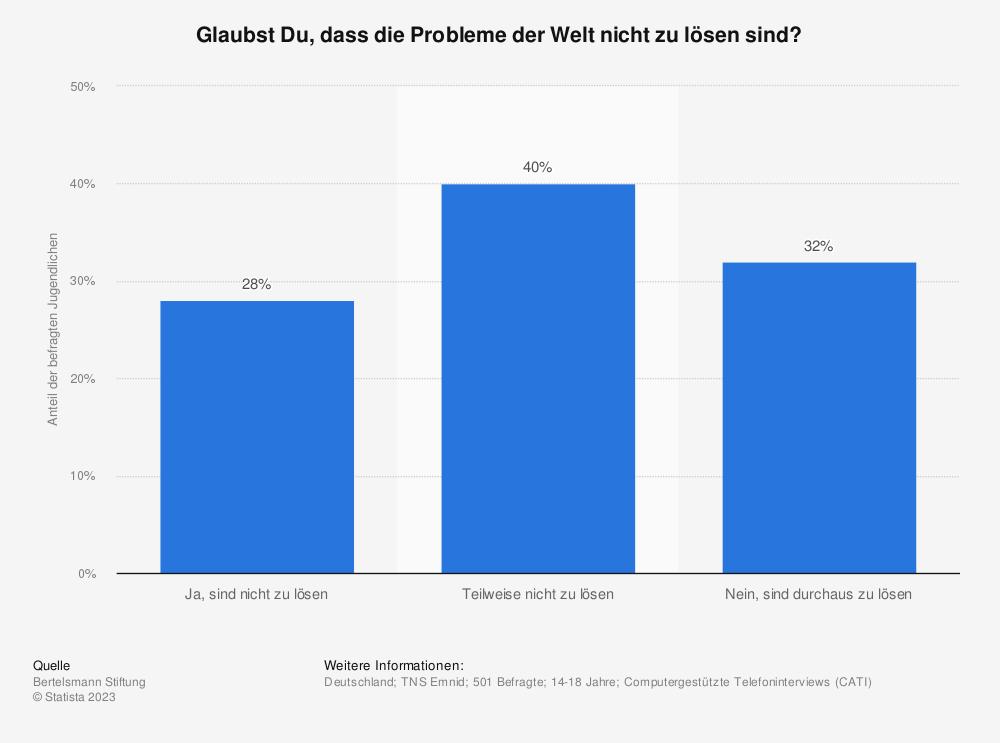 Statistik: Glaubst Du, dass die Probleme der Welt nicht zu lösen sind? | Statista