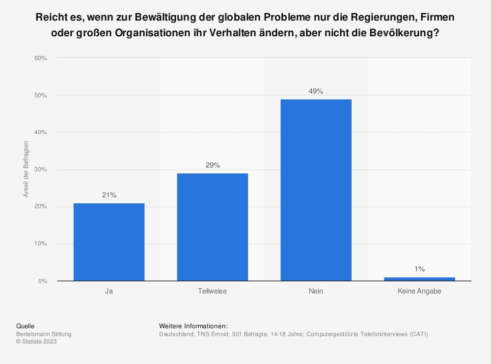 Statistik: Reicht es, wenn zur Bewältigung der globalen Probleme nur die Regierungen, Firmen oder großen Organisationen ihr Verhalten ändern, aber nicht die Bevölkerung? | Statista
