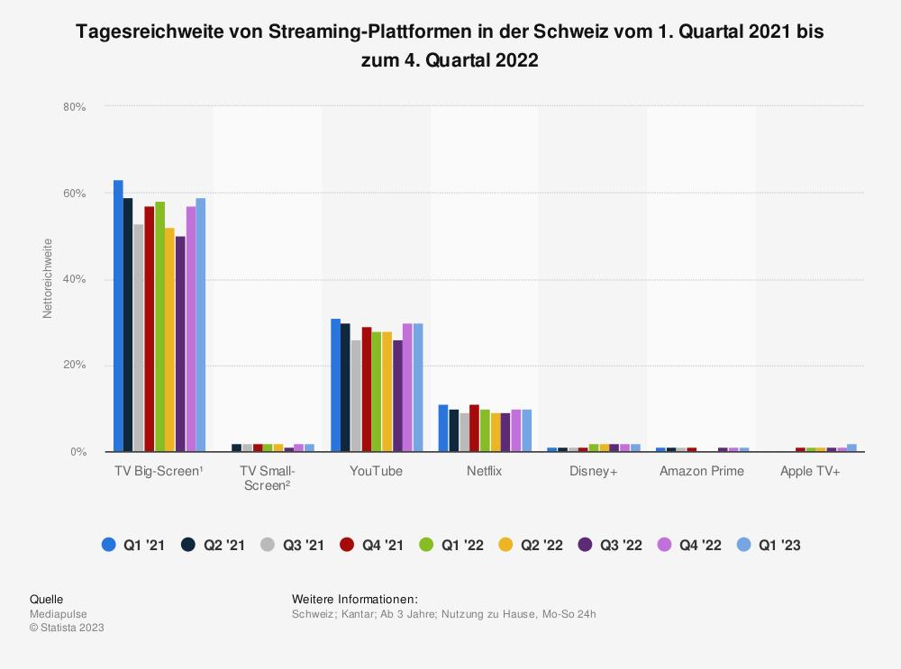 Statistik: Tagesreichweite der Streaming-Plattformen in der Schweiz im Jahr 2021 | Statista