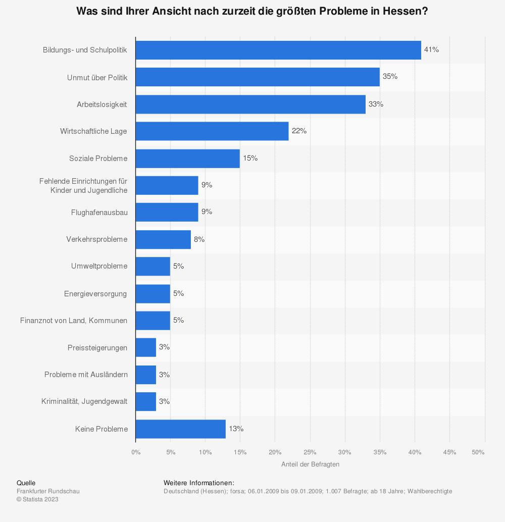Statistik: Was sind Ihrer Ansicht nach zurzeit die größten Probleme in Hessen? | Statista