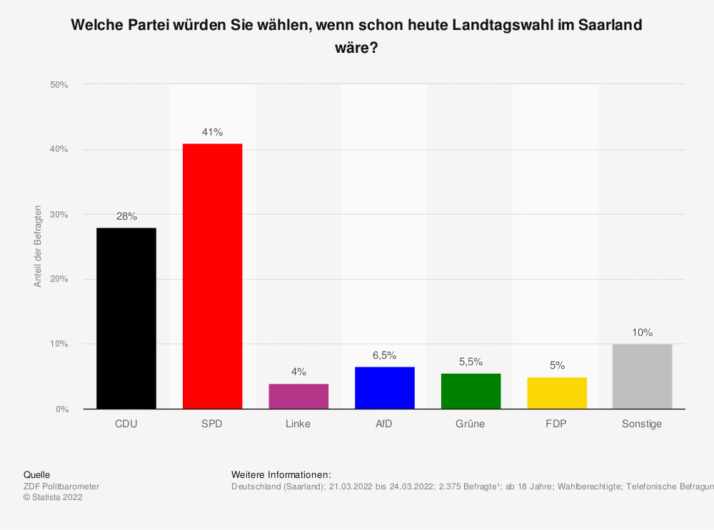 Statistik: Welche Partei würden Sie wählen, wenn am kommenden Sonntag (19. März 2017) im Saarland Landtagswahl wäre? | Statista